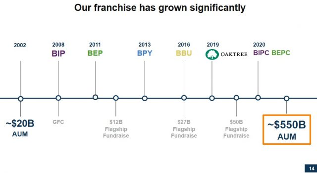 BAM - Significant Growth