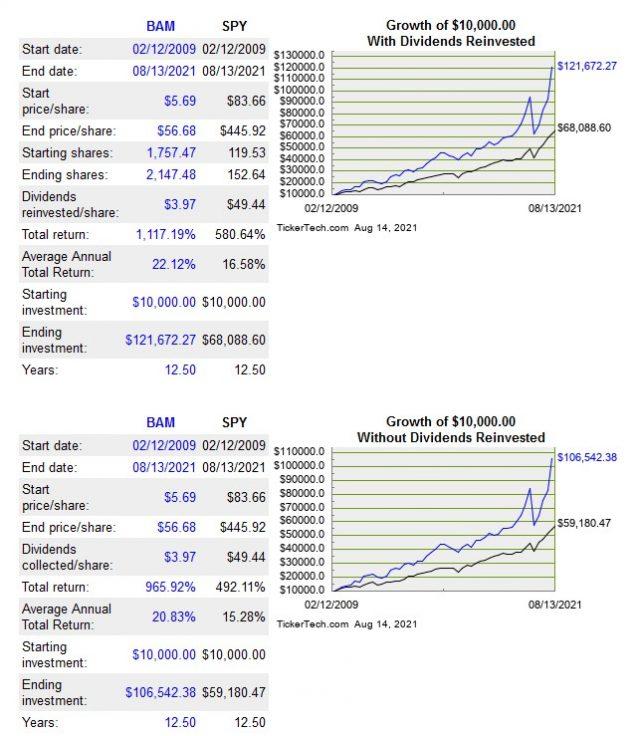 BAM vs S&P500