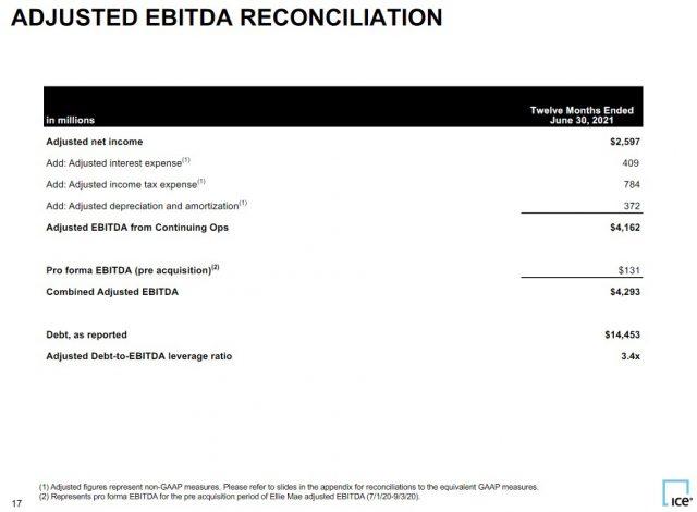 ICE - Q2 2021 Adjusted EBITDA Reconciliation