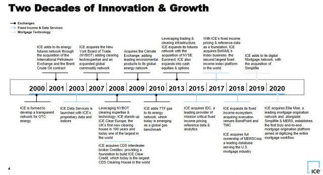 ICE - Two Decades of Innovation & Growth