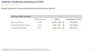 TIXT - FY2021 Outlook