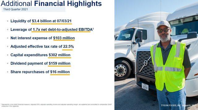 TSN - Q3 2021 Additional Financial Highlights