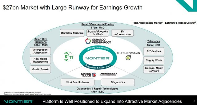 VNT - $27B Mkt with Large Runway for Earnings Growth