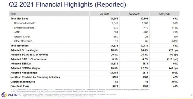 VTRS - Stock Analysis - Q2 2021 Financial Highlights
