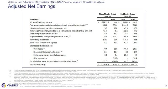 VTRS - Q2 and YTD 2021 Adjusted Net Earnings